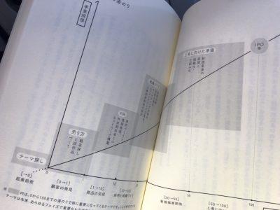 会社の成長痛を乗り越える為の1冊/0to100 会社を育てる戦略地図_山口 豪志著